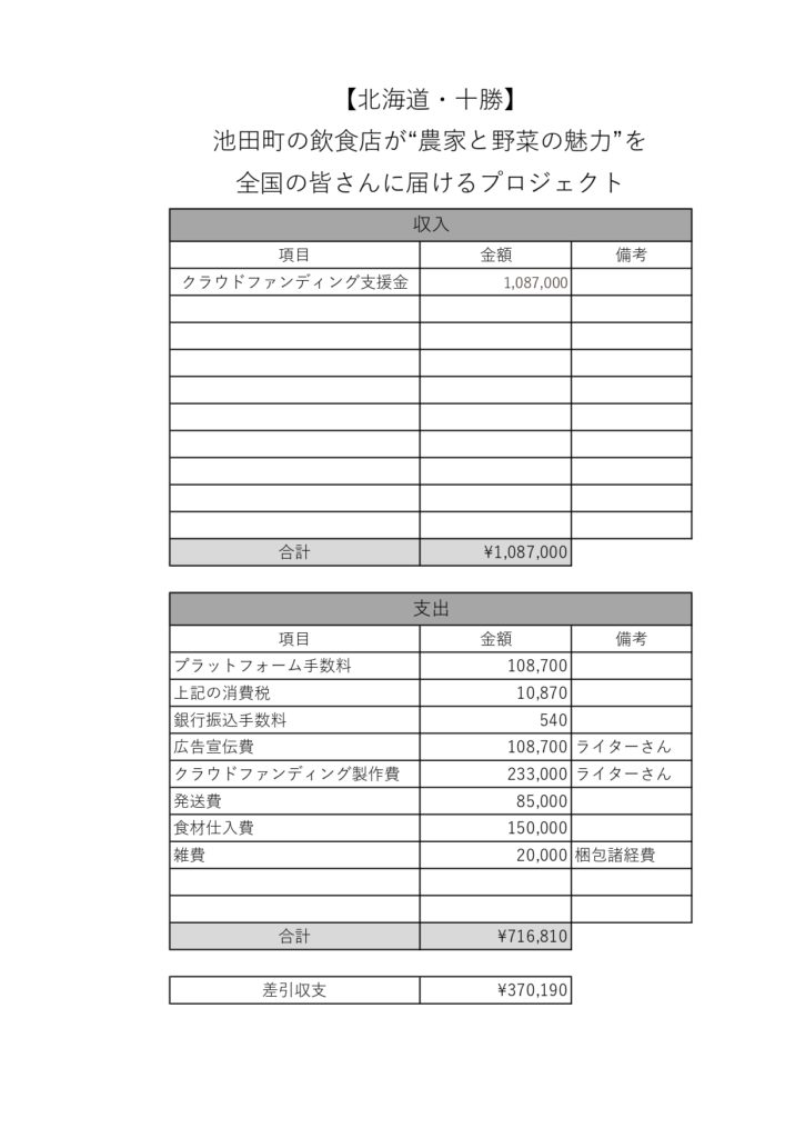 クラウドファンディング 収支報告書